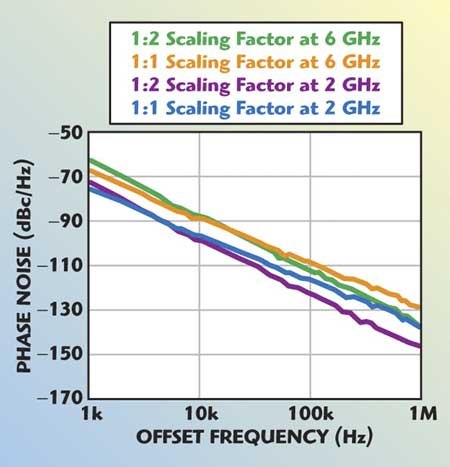 Minimization of Phase Noise in Scaled Device Coupled Mode RF